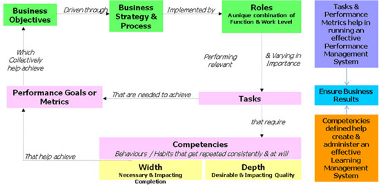 administration effectiveness What is the difference between efficiency and effectiveness in business by chris miksen updated february 05, 2018.
